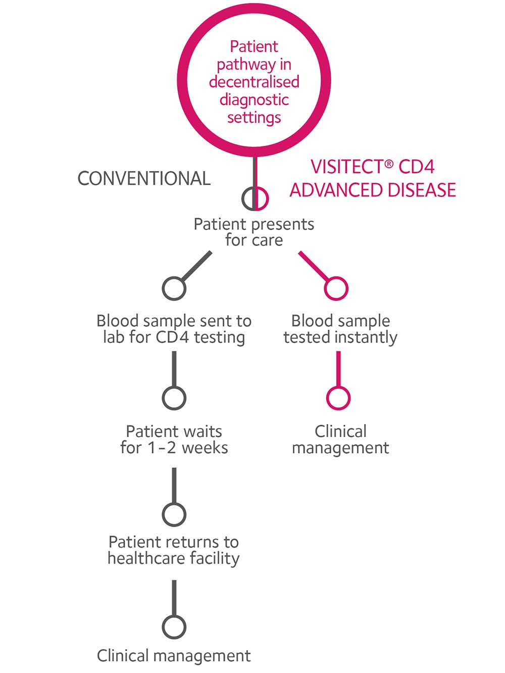 Patient pathway advanced disease